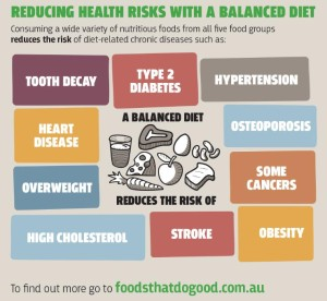 Reducing health risks with a balanced diet